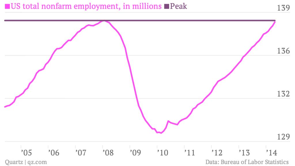 employment data chart